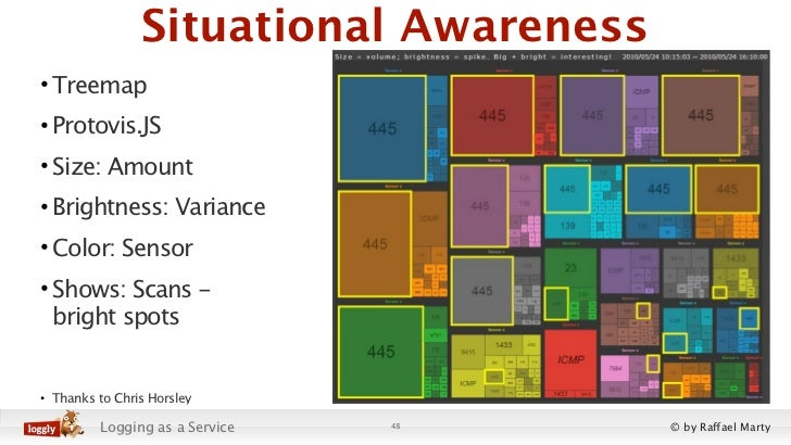 Situational Awareness• Treemap• Protovis.JS• Size: Amount• Brightness: Variance• Color: Sensor• Shows: Scans -  bright spo...