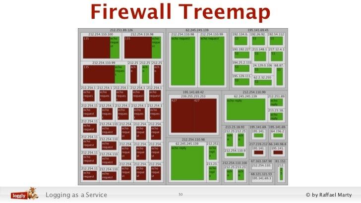 Firewall TreemapLogging as a Service   50        © by Raffael Marty