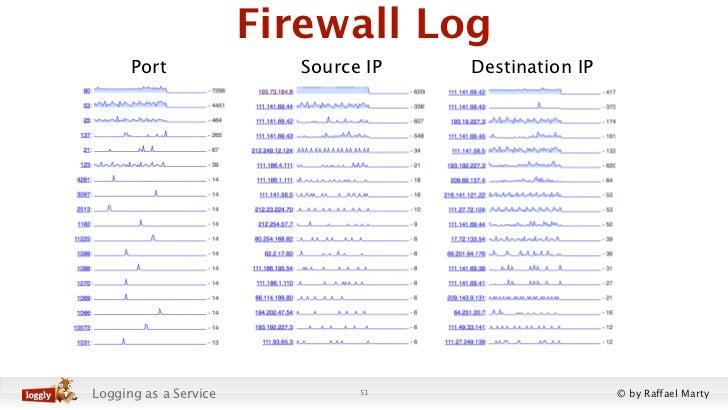 Firewall Log      Port                Source IP   Destination IPLogging as a Service            51                     © b...