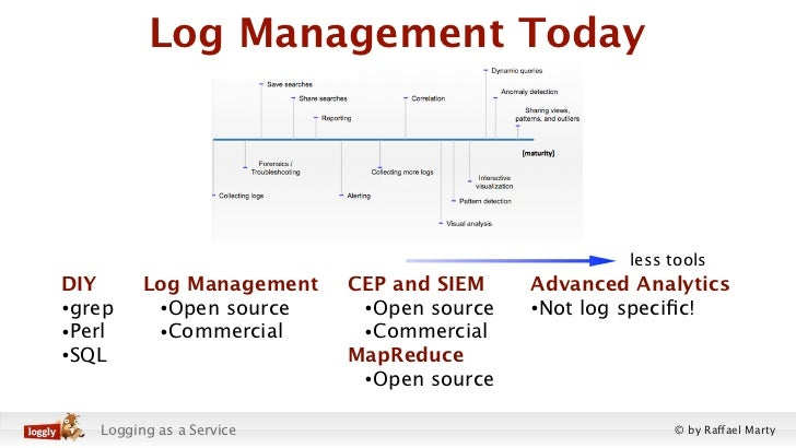 Log Management Today                                                  less toolsDIY      Log Management   CEP and SIEM    ...
