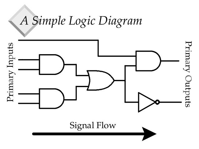 logic design basics