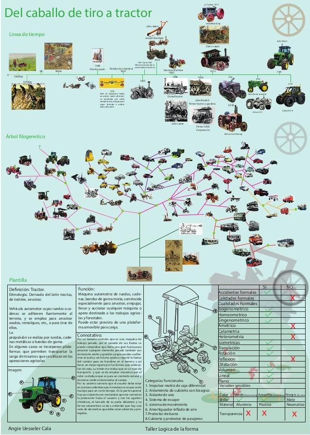 Logica de la forma tractor