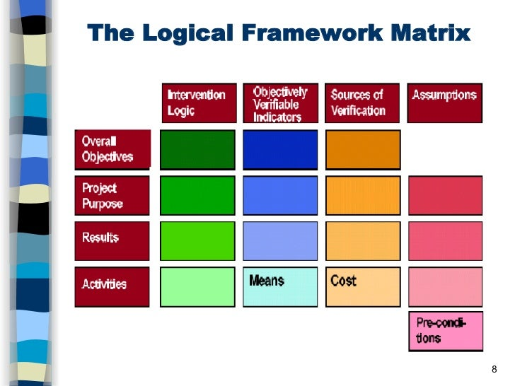 Logical Framework And Project Proposal
