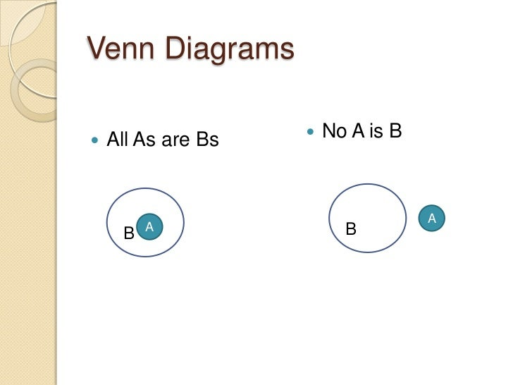 Logical deductions syllogisms venn diagrams no a is b ccuart Images