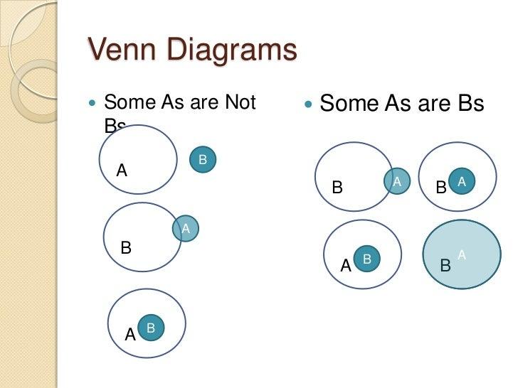 Logical deductions syllogisms venn diagrams some ccuart Choice Image