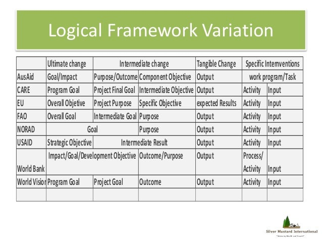 logical framework analysis definition and Logical framework template click the links for definition of terms, example logframe 1 and example 2 and project/programme planning guidance manual on fednet [project name] logframe objectives.
