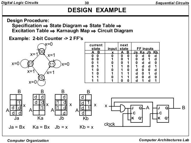 30  30digital logic circuits computer organization computer architectures  lab design example design procedure: specification ⇒ state