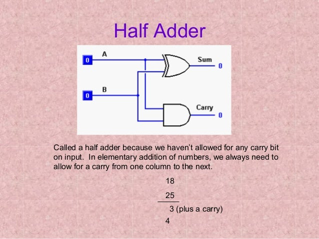 Four Full Adders Which Are Linked To Allow The Addition Oftwo 4bit