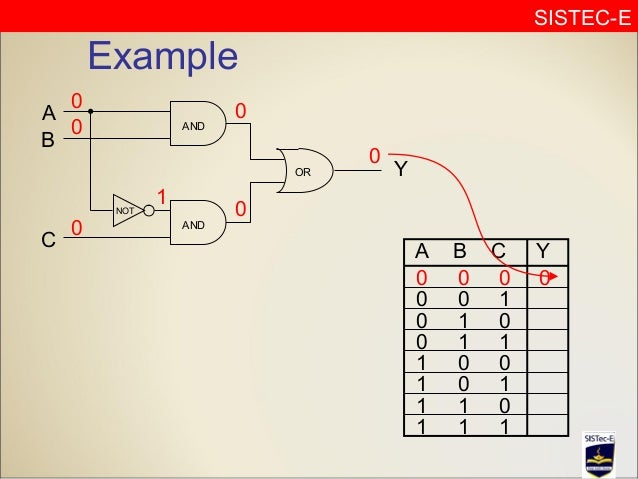 Example of logic gates with truth table