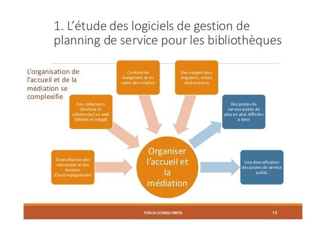 1. L'étude des logiciels de gestion de planning de service pour les bibliothèques L'organisation de l'accueil et de la méd...