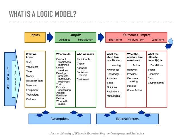 Program Planning: Logic Model