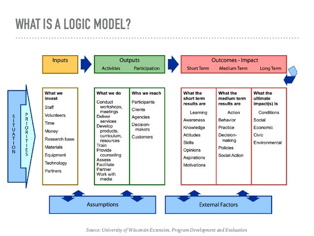 Program planning logic model Online modeling program