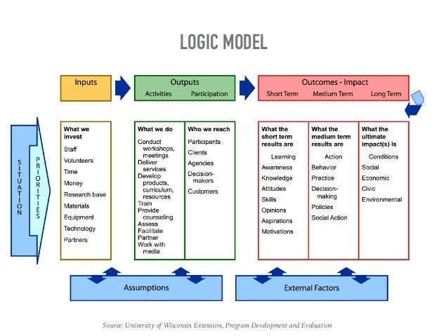 Logic Model Diagram Layout Wiring Diagrams