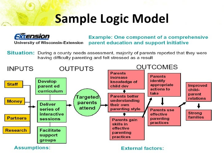 logic model By the end of this presentation, you will be able to: • describe what a logic model is, and how it can be useful to your daily program operations.