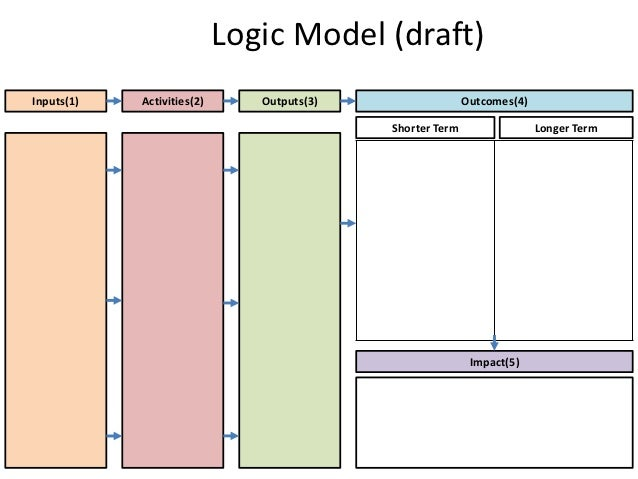 Logic model template for Evaluation logic model template