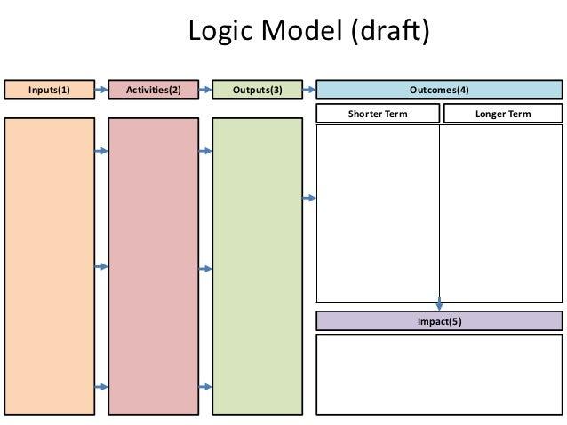 Logic model template for Evaluation logic model template