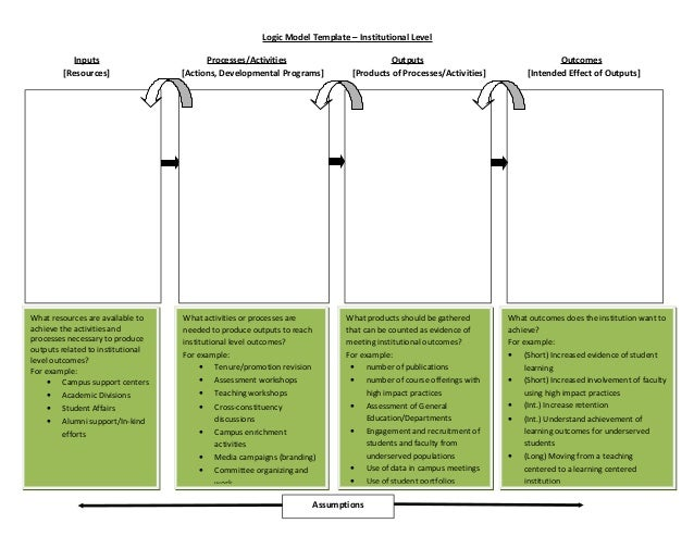 Logic Model Template – Institutional Level  Inputs Processes/Activities Outputs Outcomes  [Resources] [Actions, Developmen...