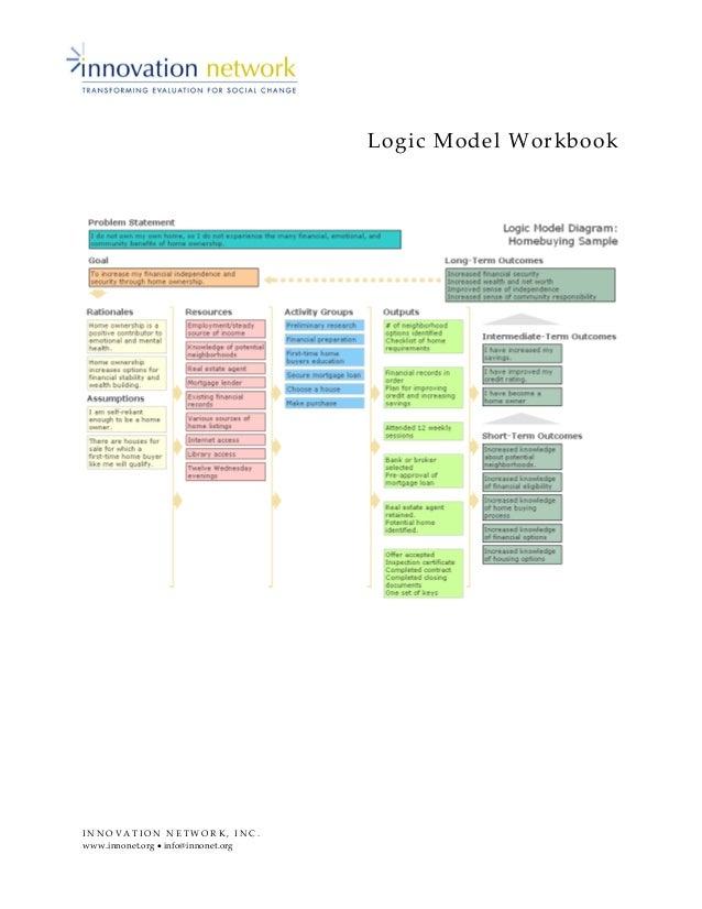 I N N O V A T I O N N E T W O R K , I N C . www.innonet.org • info@innonet.org Logic Model Workbook