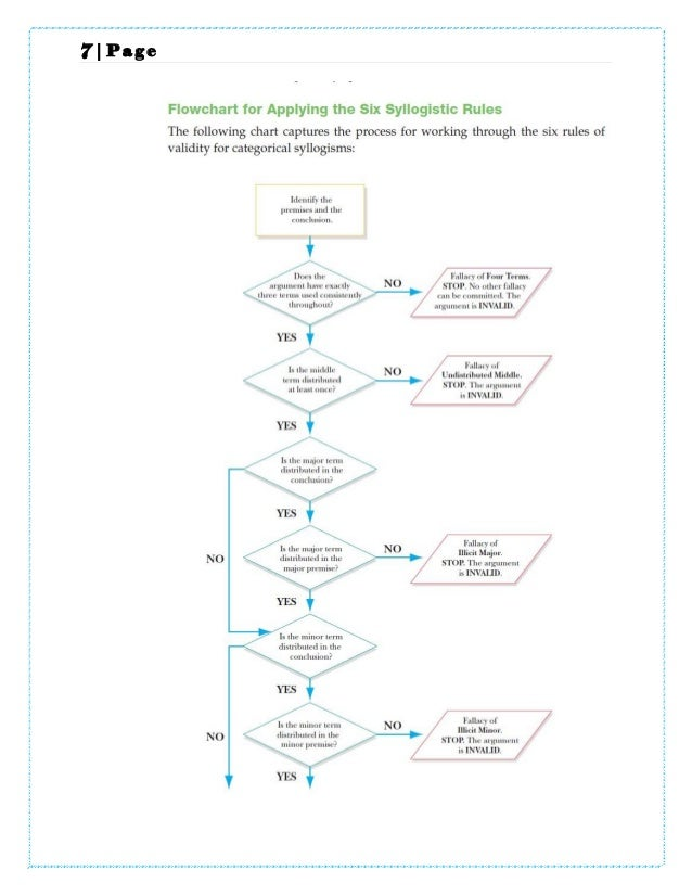 Categorical Syllogism Venn Diagram Rules Data Wiring Diagrams