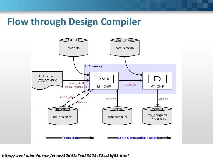 logic synthesis with synopsys design compiler rh slideshare net synopsys design compiler user guide pdf synopsys design compiler user guide pdf