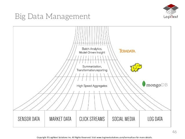 LogiNext Big Data Workshop NASSCOM