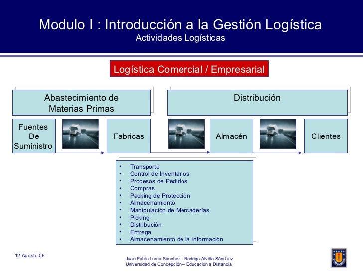 Modulo I : Introducción a la Gestión Logística Actividades Logísticas Fuentes  De Suministro  Fabricas Almacén Clientes Ab...