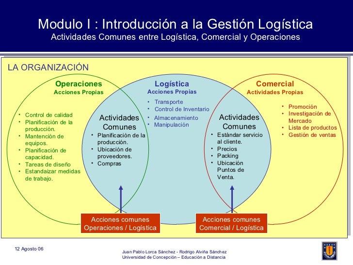 Modulo I : Introducción a la Gestión Logística Actividades Comunes entre Logística, Comercial y Operaciones Logística Acci...