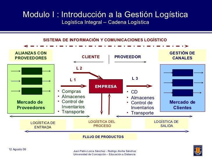 Modulo I : Introducción a la Gestión Logística Logística Integral – Cadena Logística EMPRESA TRANSFERENCIA INTERNA DE INVE...