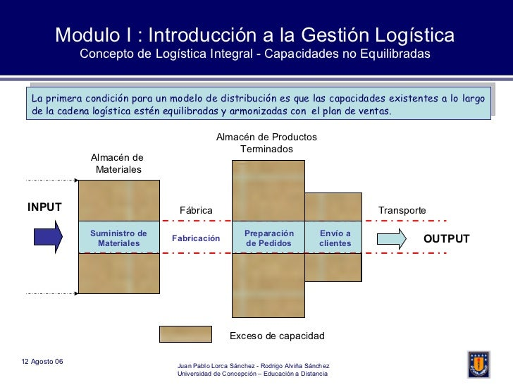 Modulo I : Introducción a la Gestión Logística Concepto de Logística Integral - Capacidades no Equilibradas INPUT Suminist...