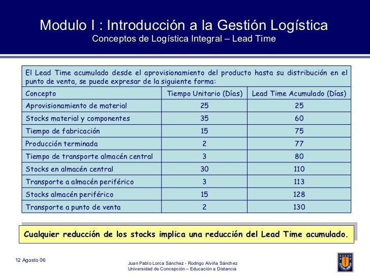 Modulo I : Introducción a la Gestión Logística Conceptos de Logística Integral – Lead Time Cualquier reducción de los stoc...