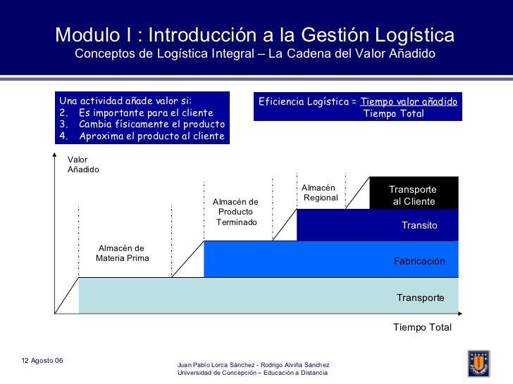 Modulo I : Introducción a la Gestión Logística Conceptos de Logística Integral – La Cadena del Valor Añadido Almacén de  M...