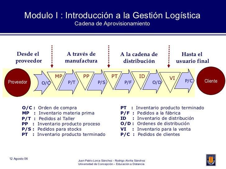 Modulo I : Introducción a la Gestión Logística Cadena de Aprovisionamiento Desde el  proveedor A través de manufactura O/C...