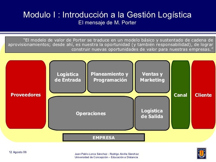 Modulo I : Introducción a la Gestión Logística El mensaje de M. Porter ACTIVIDADES PRIMARIAS ACTIVIDADES DE APOYO Logístic...