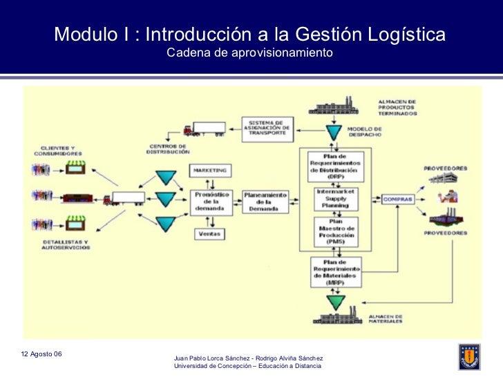 Modulo I : Introducción a la Gestión Logística Cadena de aprovisionamiento