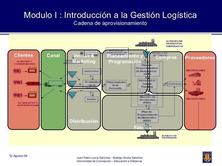 Clientes Canal Distribución Fábrica Planeamiento y Programación Compras Ventas & Marketing Proveedores Modulo I : Introduc...