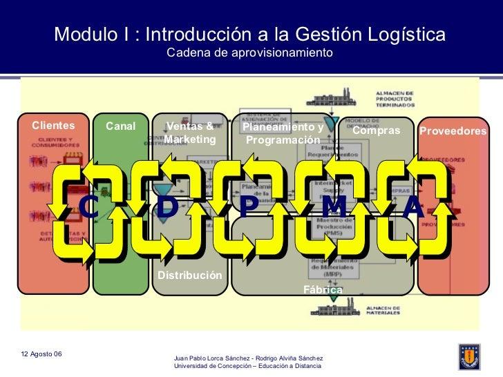 Clientes Canal Distribución Fábrica Planeamiento y Programación Compras Ventas & Marketing Proveedores A M D P C Modulo I ...