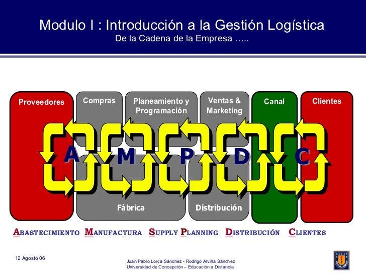 Modulo I : Introducción a la Gestión Logística De la Cadena de la Empresa …..