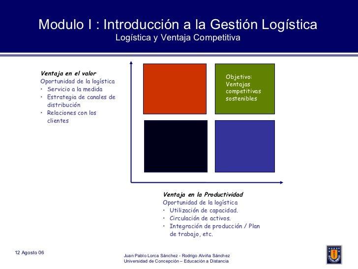 Modulo I : Introducción a la Gestión Logística Logística y Ventaja Competitiva <ul><li>Ventaja en la Productividad </li></...