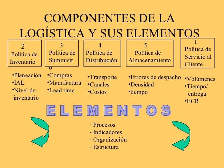 Logistica empresarial for Que es politica internacional