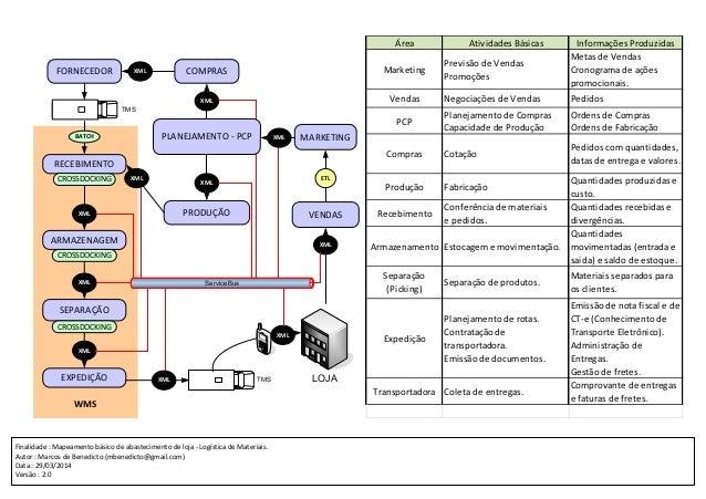 Finalidade : Mapeamento básico de abastecimento de loja - Logística de Materiais. Autor : Marcos de Benedicto (mbenedicto@...
