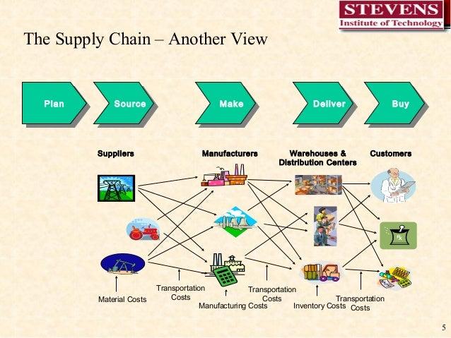 Visio Stencils Value Chains