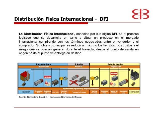 logistica y distribucion fisica internacional