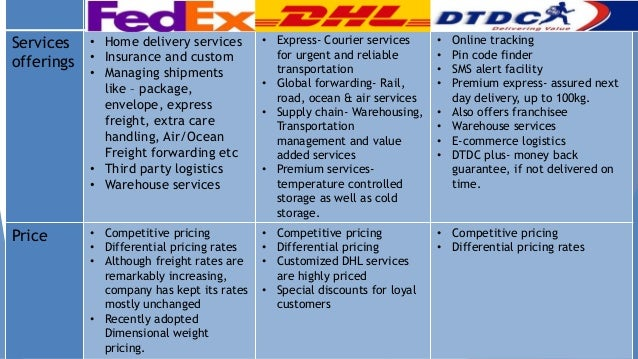 Logistic Industry Analysis