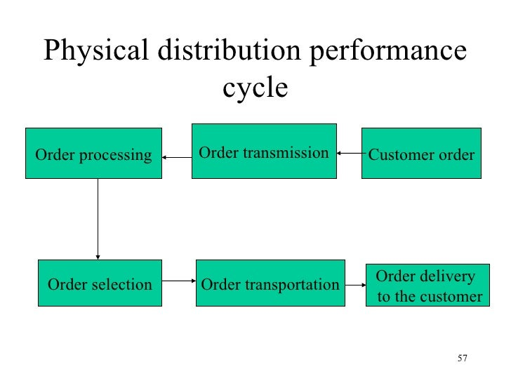 physical distribution cycle 1 the history and physical (h & p)  age of menarche, last menstrual period, cycle (number of days how much bleeding,  distribution and amount of pubic hair.