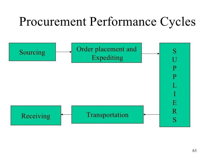 procurement logistics and supply chain management pdf