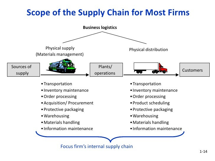department store and supply chain Supply chain management but nobody had told the manufacturing department about the product assortment managed by store ⇒ more variety what are the pros and.