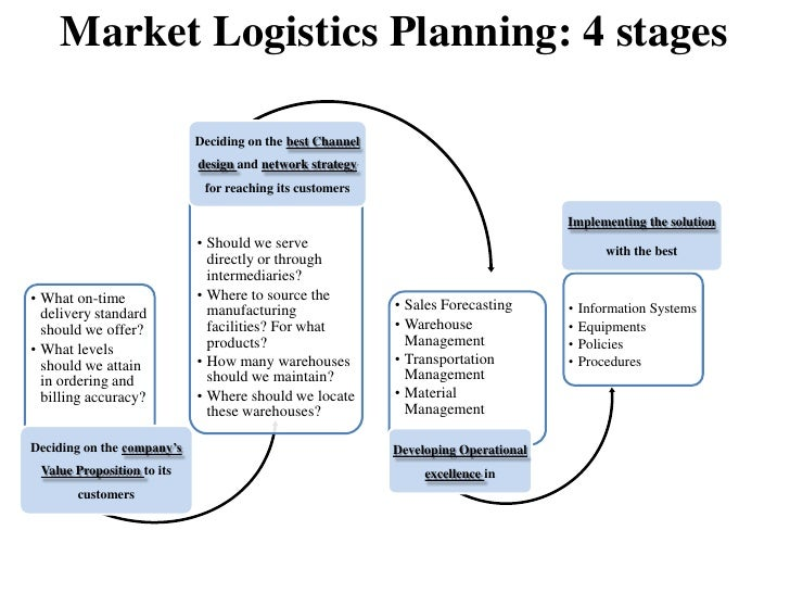 Logistics business planning