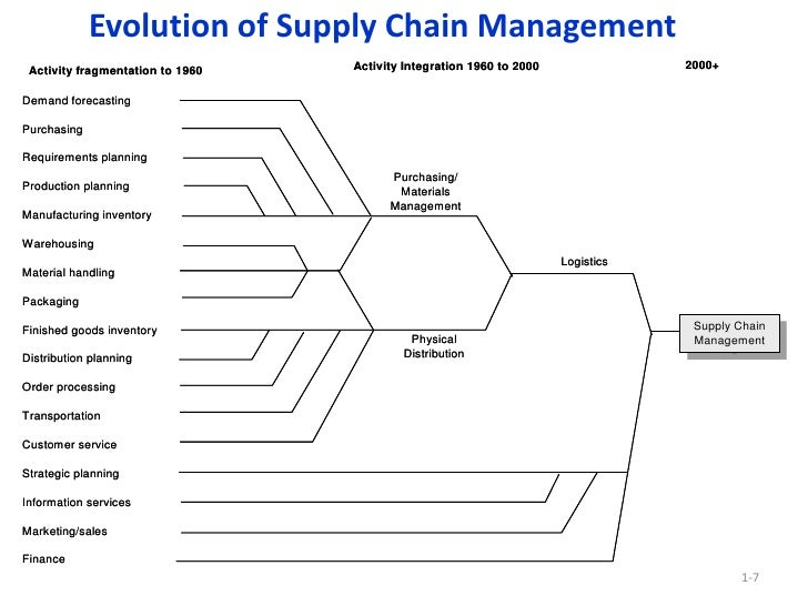 supply chain driver of padini holding The effectiveness of a company's supply chain management can be measured in different ways, and the measurements chosen by a company are usually specific to the kind of business being done, so .