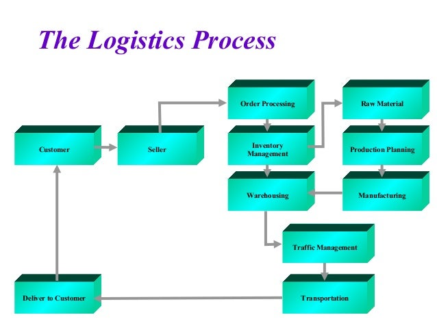 supply chain and logistics in thailand
