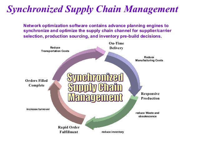 supply chain management and pg Post graduate diploma in business administration - supply chain management is a correspondence course equivalent to distance mba supply chain this diploma course covers latest case studies and practical challenges in supply chain management which guides students and managers to prepare them for the industry.
